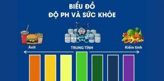 ph voi suc khoe